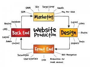 Responsive website design with SEO marketing