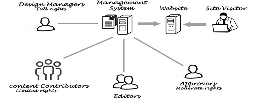 Content Managment Systems (CMS)